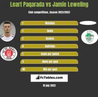Leart Paqarada vs Jamie Leweling h2h player stats