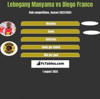 Lebogang Manyama vs Diego Franco h2h player stats