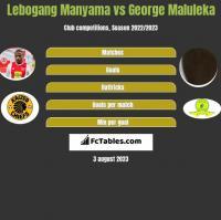 Lebogang Manyama vs George Maluleka h2h player stats