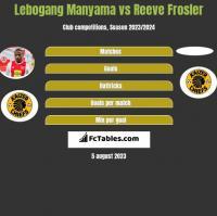 Lebogang Manyama vs Reeve Frosler h2h player stats