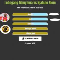 Lebogang Manyama vs Njabulo Blom h2h player stats