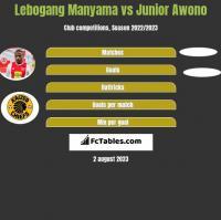 Lebogang Manyama vs Junior Awono h2h player stats