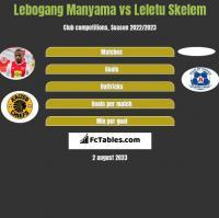 Lebogang Manyama vs Leletu Skelem h2h player stats