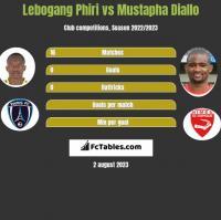 Lebogang Phiri vs Mustapha Diallo h2h player stats