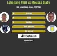Lebogang Phiri vs Moussa Diaby h2h player stats