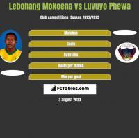 Lebohang Mokoena vs Luvuyo Phewa h2h player stats