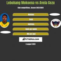 Lebohang Mokoena vs Avela Cezu h2h player stats