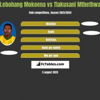 Lebohang Mokoena vs Tlakusani Mthethwa h2h player stats