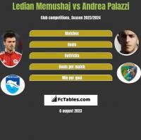 Ledian Memushaj vs Andrea Palazzi h2h player stats