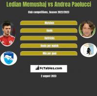 Ledian Memushaj vs Andrea Paolucci h2h player stats