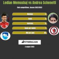 Ledian Memushaj vs Andrea Schenetti h2h player stats