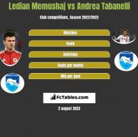Ledian Memushaj vs Andrea Tabanelli h2h player stats