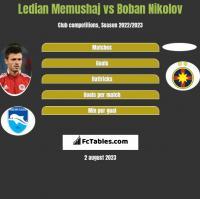 Ledian Memushaj vs Boban Nikolov h2h player stats