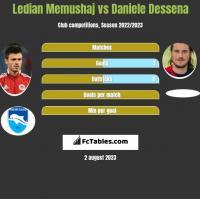 Ledian Memushaj vs Daniele Dessena h2h player stats