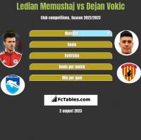Ledian Memushaj vs Dejan Vokic h2h player stats