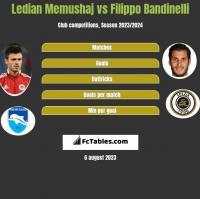 Ledian Memushaj vs Filippo Bandinelli h2h player stats