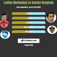 Ledian Memushaj vs Gaston Brugman h2h player stats