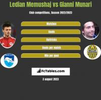 Ledian Memushaj vs Gianni Munari h2h player stats