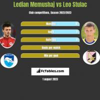 Ledian Memushaj vs Leo Stulac h2h player stats