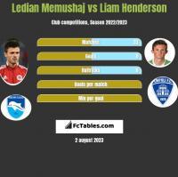 Ledian Memushaj vs Liam Henderson h2h player stats