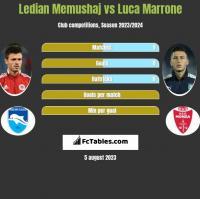 Ledian Memushaj vs Luca Marrone h2h player stats