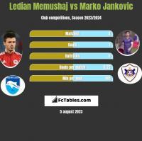 Ledian Memushaj vs Marko Jankovic h2h player stats