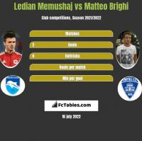 Ledian Memushaj vs Matteo Brighi h2h player stats