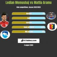 Ledian Memushaj vs Mattia Aramu h2h player stats