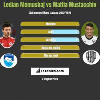 Ledian Memushaj vs Mattia Mustacchio h2h player stats