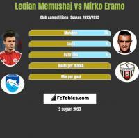 Ledian Memushaj vs Mirko Eramo h2h player stats