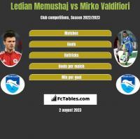 Ledian Memushaj vs Mirko Valdifiori h2h player stats