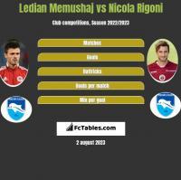 Ledian Memushaj vs Nicola Rigoni h2h player stats
