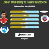 Ledian Memushaj vs Davide Mazzocco h2h player stats