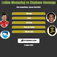 Ledian Memushaj vs Stephane Omeonga h2h player stats