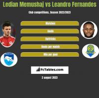 Ledian Memushaj vs Leandro Fernandes h2h player stats