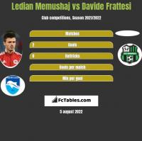 Ledian Memushaj vs Davide Frattesi h2h player stats