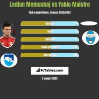 Ledian Memushaj vs Fabio Maistro h2h player stats