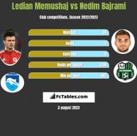 Ledian Memushaj vs Nedim Bajrami h2h player stats