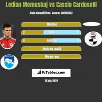 Ledian Memushaj vs Cassio Cardoselli h2h player stats