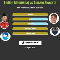 Ledian Memushaj vs Alessio Riccardi h2h player stats
