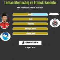 Ledian Memushaj vs Franck Kanoute h2h player stats
