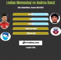 Ledian Memushaj vs Andrea Danzi h2h player stats