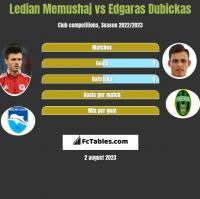 Ledian Memushaj vs Edgaras Dubickas h2h player stats