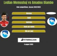 Ledian Memushaj vs Amadou Diambo h2h player stats