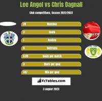 Lee Angol vs Chris Dagnall h2h player stats