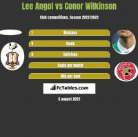Lee Angol vs Conor Wilkinson h2h player stats