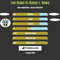 Lee Angol vs Danny L. Rowe h2h player stats