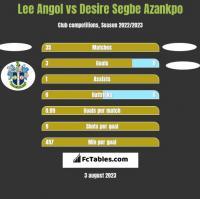 Lee Angol vs Desire Segbe Azankpo h2h player stats