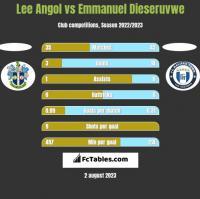 Lee Angol vs Emmanuel Dieseruvwe h2h player stats
