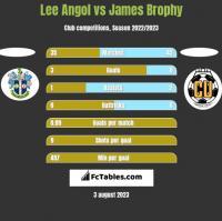 Lee Angol vs James Brophy h2h player stats